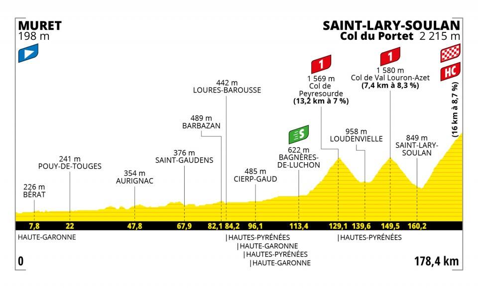 Read more about the article Le Tour de France à Aurignac le 14 juillet